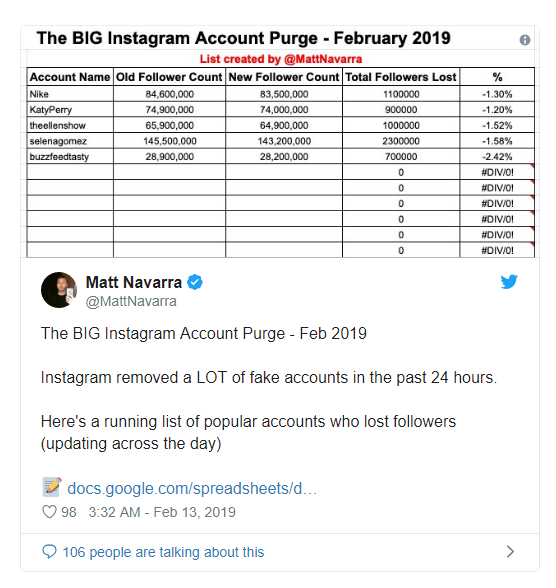 Famous brands and users lose trust on Instagram over sudden loss of followers